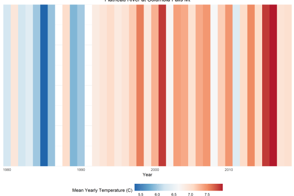 Aquatic Warming Stripes: Visualizing Climate Change Impacts to Freshwater Ecosystems
