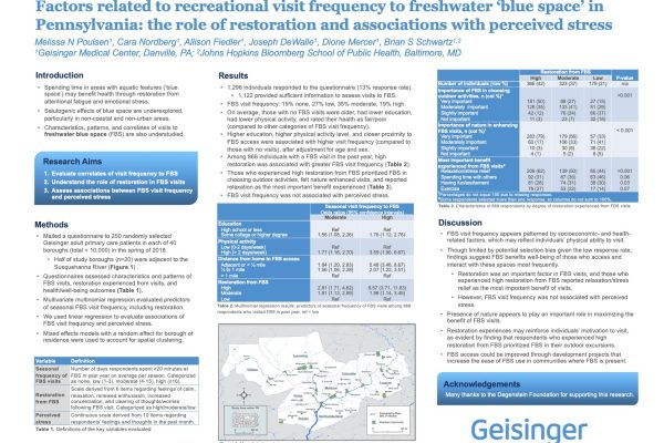 Factors related to recreational visit frequency to freshwater 'blue space' in Pennsylvania: the role of restoration and associations with perceived stress